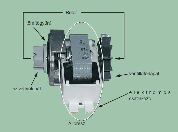 rotor tömítőgyűrű szivattyúlapát ventillátorlapát elektromos csatlakozó állórész