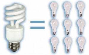 energiatakarekos izzó előnyei