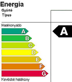 Energiahatékonysági címke